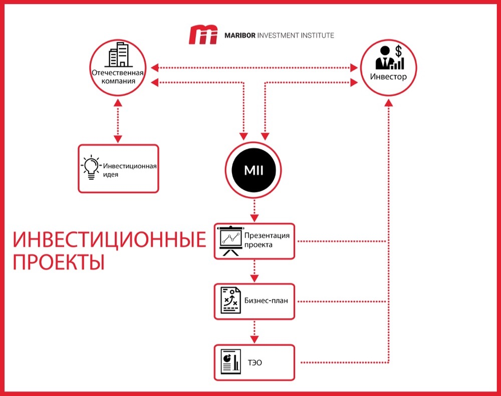 Investment Projects - RUS